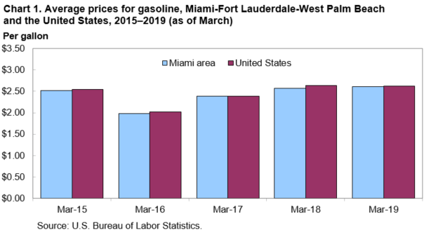 Average Prices For Gasoline Miami Fort Lauderdale West Palm Beach