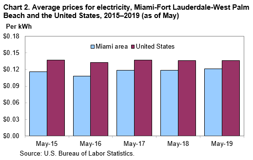 Chart 2.  Average prices for electricity, Miami-Fort Lauderdale-West Palm Beach and the United States, 2015–2019 (as of May)