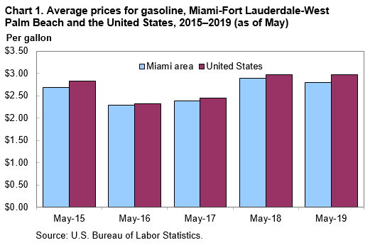 Chart 1.  Average prices for gasoline, Miami-Fort Lauderdale-West Palm Beach and the United States, 2015–2019 (as of May)