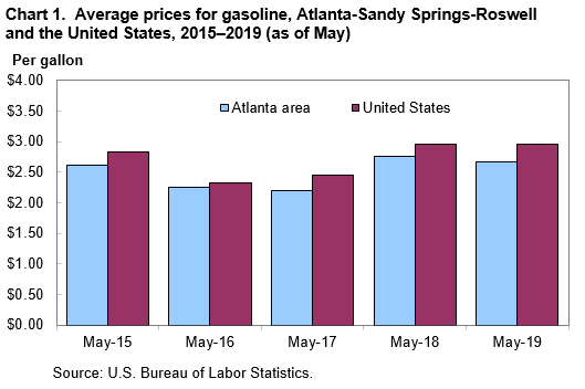 Chart 1. Average prices for gasoline, Atlanta-Sandy Springs-Roswell and the United States, 2015–2019 (as of May)