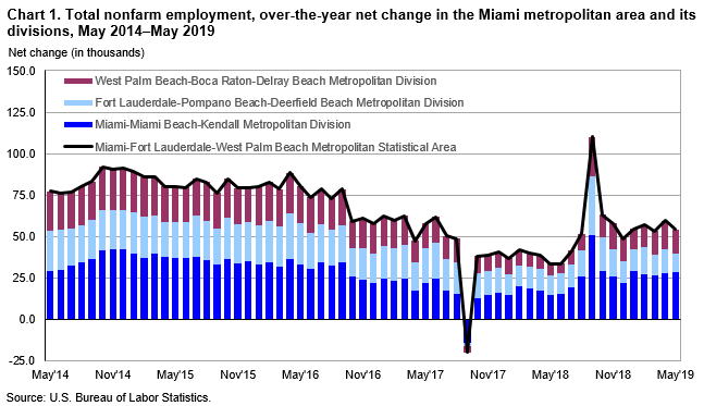 Chart 1. Total nonfarm employment, over-the-year net change in the Miami metropolitan area and its divisions, May 2014–May 2019