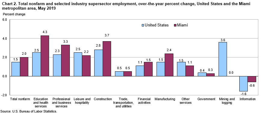 Chart 2. Total nonfarm and selected industry supersector employment, over-the-year percent change, United States and the Miami metropolitan area, May 2019
