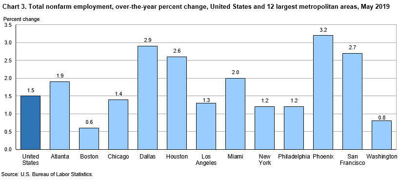 Chart 3. Total nonfarm employment, over-the-year percent change, United States and 12 largest metropolitan areas, May 2019