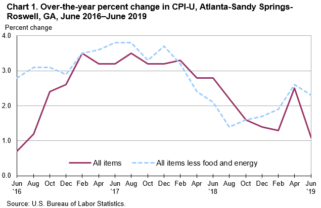 Chart 1. Over-the-year percent change in CPI-U, Atlanta-Sandy Springs-Roswell, GA, June 2016—June 2019