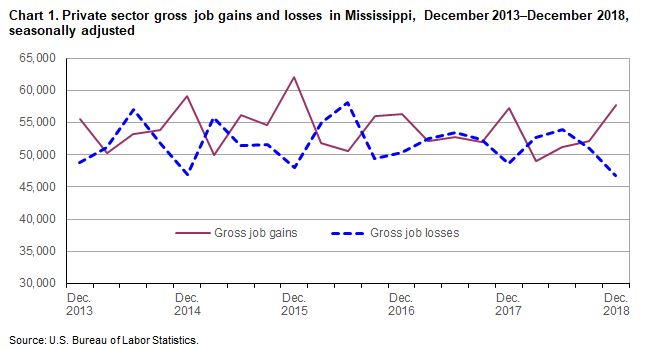 Chart 1. Private sector gross job gains and losses in Mississippi, December 2013–December 2018, seasonally adjusted