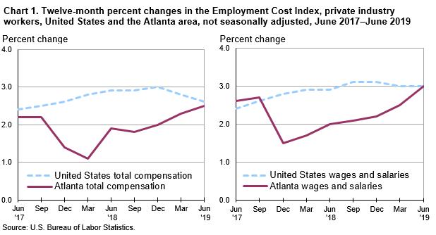 Chart 1. Twelve-month percent changes in the Employment Cost Index, private industry workers, United States and the Atlanta area, not seasonally adjusted, June 2017–June 2019
