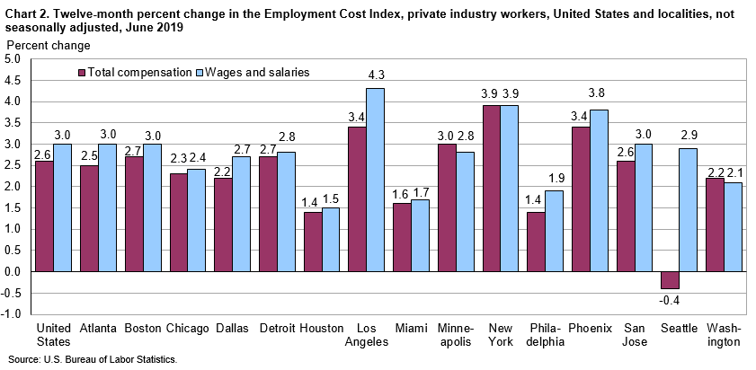 Chart 2. Twelve-month percent change in the Employment Cost Index, private industry workers, United States and localities, not seasonally adjusted, June 2019