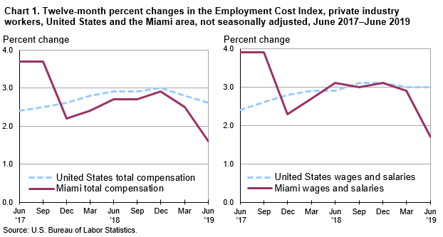 Chart 1. Twelve-month percent changes in the Employment Cost Index, private industry workers, United States and the Miami area, not seasonally adjusted, June 2017–June 2019