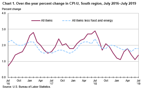 Consumer Price Index, South Region – July 2019 : Southeast