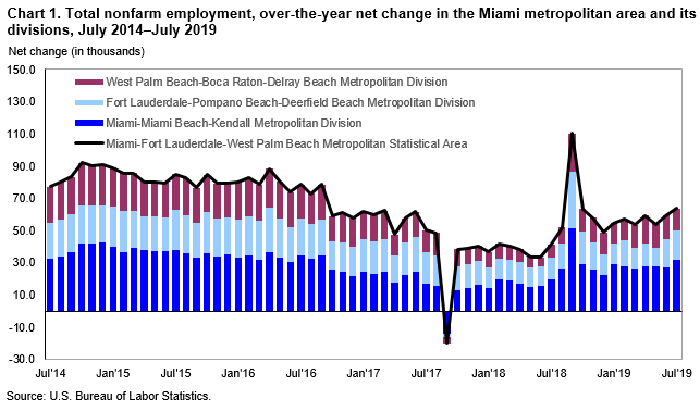 Chart 1. Total nonfarm employment, over-the-year net change in the Miami metropolitan area and its divisions, July 2014–July 2019