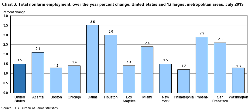 Chart 3. Total nonfarm employment, over-the-year percent change, United States and 12 largest metropolitan areas, July 2019