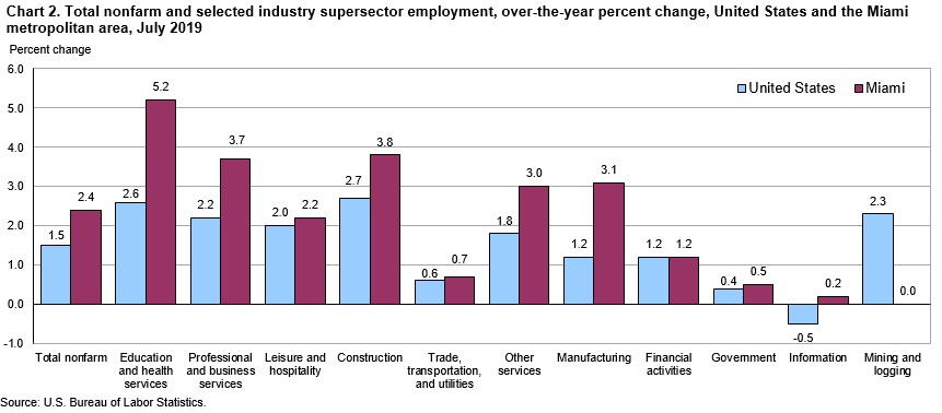 Chart 2. Total nonfarm and selected industry supersector employment, over-the-year percent change, United States and the Miami metropolitan area, July 2019