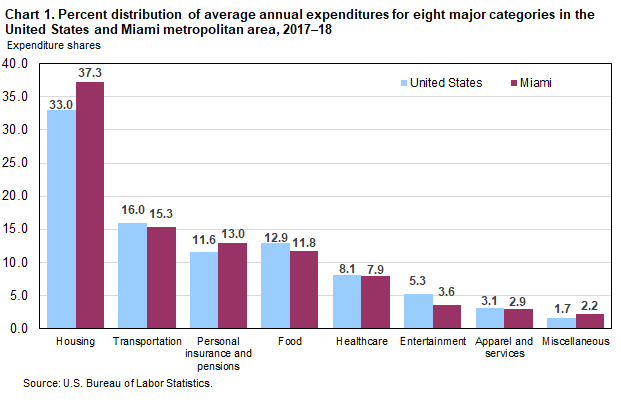Chart 1. Percent distribution of average annual expenditures for eight major categories in the United States and Miami metropolitan area, 2017–18