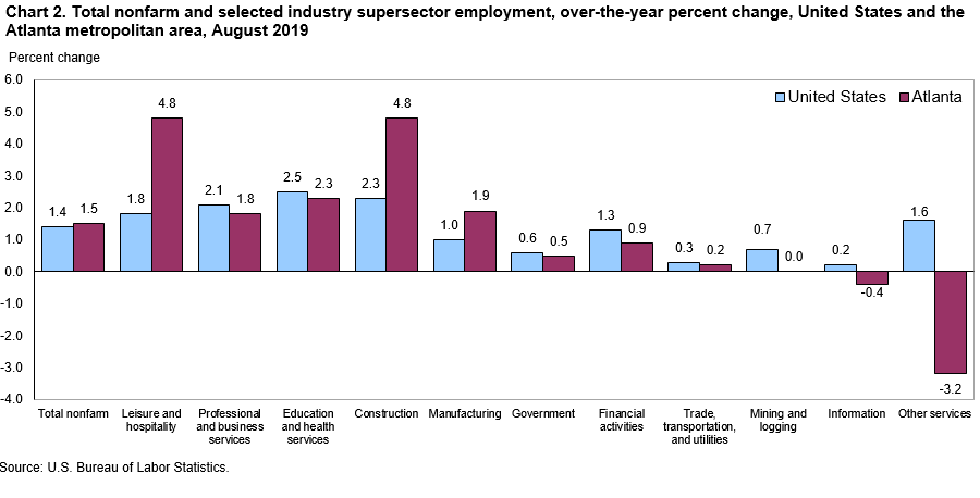 Chart 2. Total nonfarm and selected industry supersector employment, over-the-year percent change, United States and the Atlanta metropolitan area, August 2019