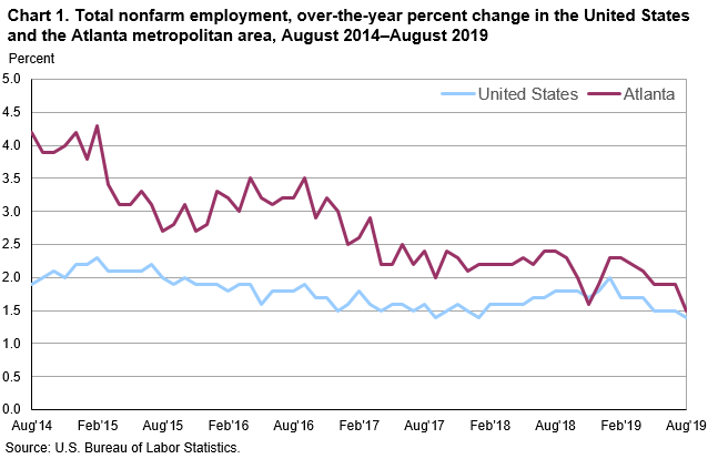 Chart 1. Total nonfarm employment, over-the-year percent change in the United States and the Atlanta metropolitan area, August 2014–August 2019
