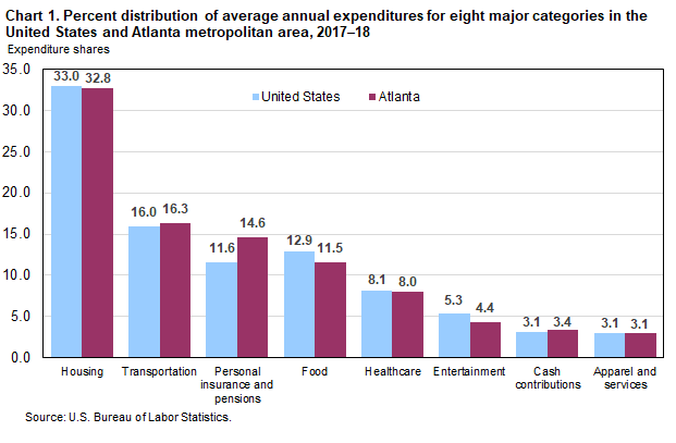 Chart 1. Percent distribution of average annual expenditures for eight major categories in the United States and Atlanta metropolitan area, 2017–18