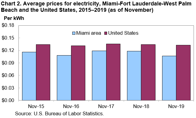 Chart 2. Average prices for electricity, Miami-Fort Lauderdale-West Palm Beach and the United States, 2015–2019 (as of November)