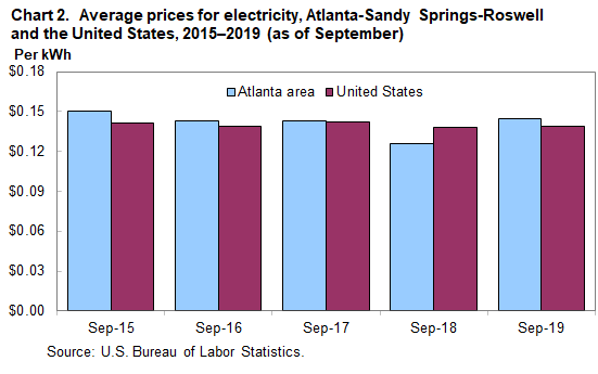 Chart 2. Average prices for electricity, Atlanta-Sandy Springs-Roswell and the United States, 2015–2019 (as of September)