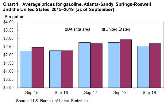 Chart 1. Average prices for gasoline, Atlanta-Sandy Springs-Roswell and the United States, 2015–2019 (as of September)