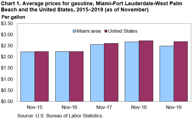 Chart 1. Average prices for gasoline, Miami-Fort Lauderdale-West Palm Beach and the United States, 2015–2019 (as of November)