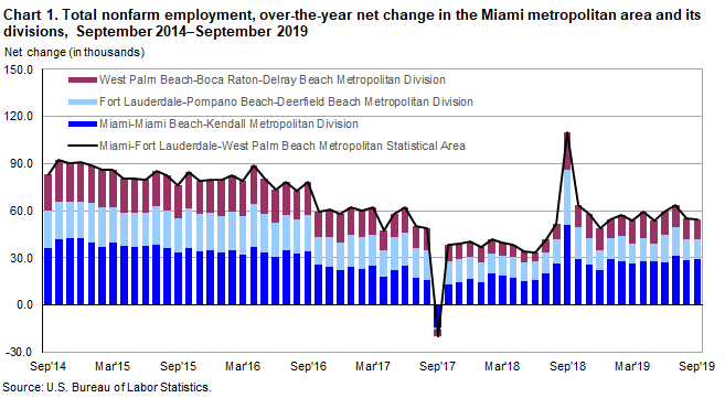 Chart 1. Total nonfarm employment, over-the-year net change in the Miami metropolitan area and its divisions, September 2014–September 2019