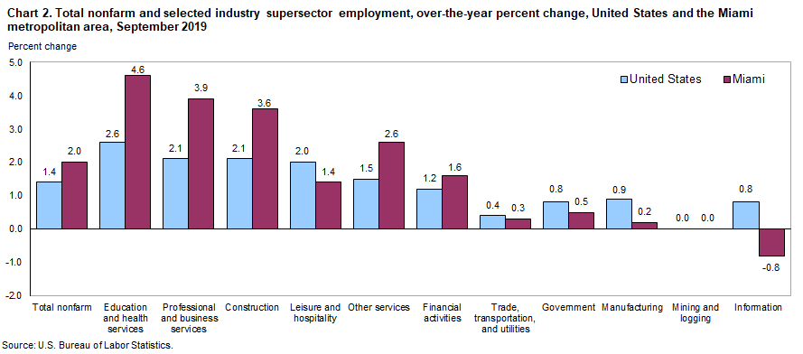 Chart 2. Total nonfarm and selected industry supersector employment, over-the-year percent change, United States and the Miami metropolitan area, September 2019