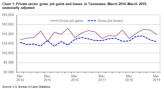 Chart 1. Private sector gross job gains and losses in Tennessee, March 2014–March 2019, seasonally adjusted