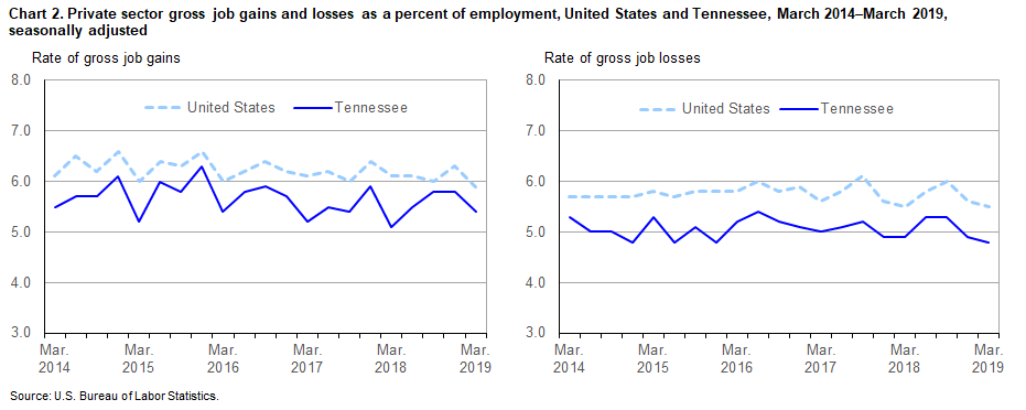 Chart 2. Private sector gross job gains and losses as a percent of employment, United States and Tennessee, March 2014–March 2019, seasonally adjusted