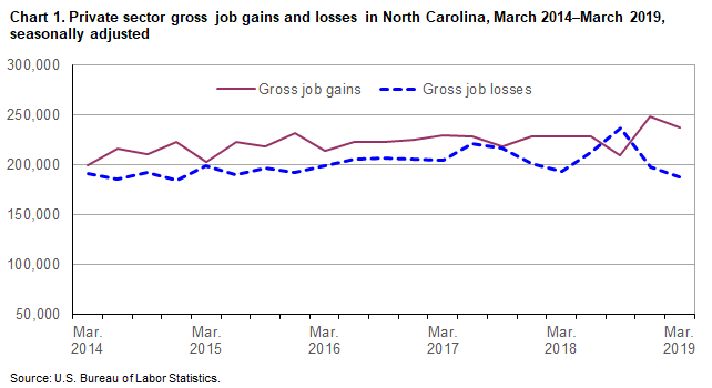 Chart 1. Private sector gross job gains and losses in North Carolina, March 2014-March 2019, seasonally adjusted