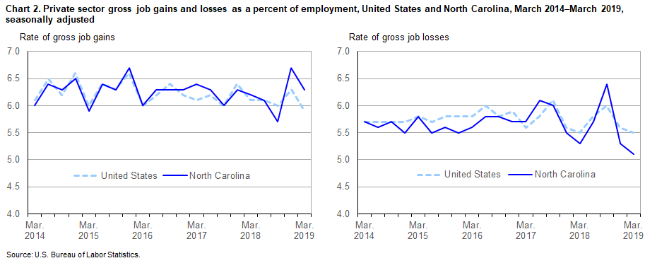 Chart 2. Private sector gross job gains and losses as a percent of employment, United States and North Carolina, March 2014–March 2019, seasonally adjusted