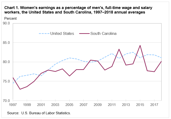 Chart 1. Women's earnings as a percentage of men's, full-time wage and salary workers, the United States and South Carolina, 1997–2018 annual averages