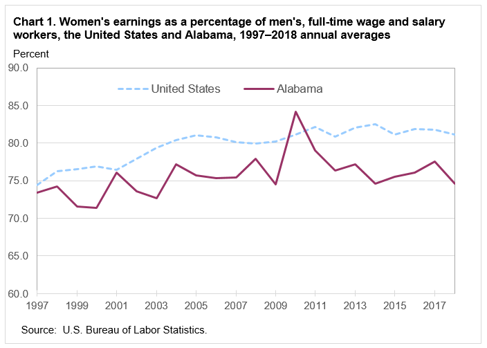 Chart 1. Women's earnings as a percentage of men's, full-time wage and salary workers, the United States and Alabama, 1997-2018 annual averages