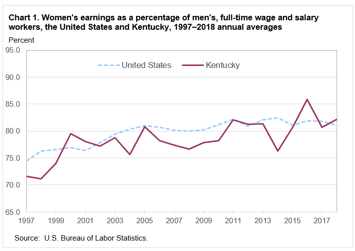 Chart 1. Women's earnings as a percentage of men's, full-time wage and salary workers, the United States and Kentucky, 1997–2018 annual averages