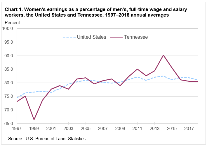 Chart 1. Women's earnings as a percentage of men's, full-time wage and salary workers, the United States and Tennessee, 1997–2018 annual averages