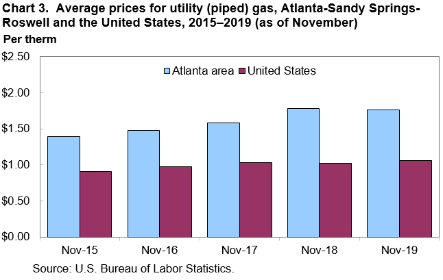 Chart 3. Average prices for utility (piped) gas, Atlanta-Sandy Springs-Roswell and the United States, 2015–2019 (as of November)