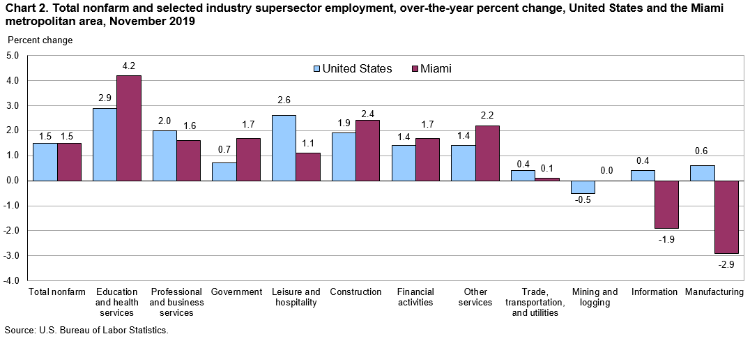 Chart 2. Total nonfarm and selected industry supersector employment, over-the-year percent change, United States and the Miami metropolitan area, November 2019