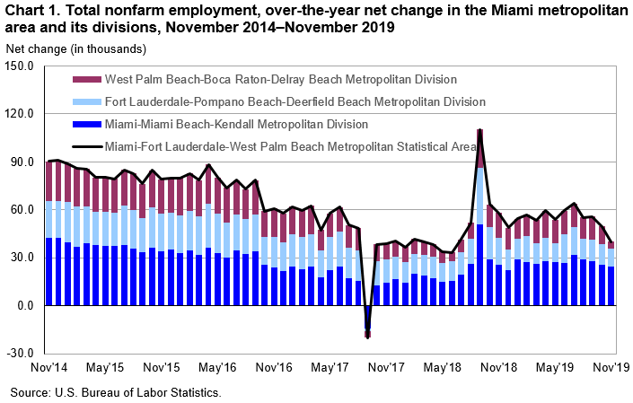 Chart 1. Total nonfarm employment, over-the-year net change in the Miami metropolitan area and its divisions, November 2014–November 2019
