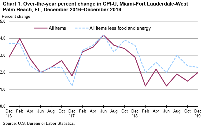 Chart 1. Over-the-year percent change in CPI-U, Miami-Fort Lauderdale-West Palm Beach, FL, December 2016—December 2019