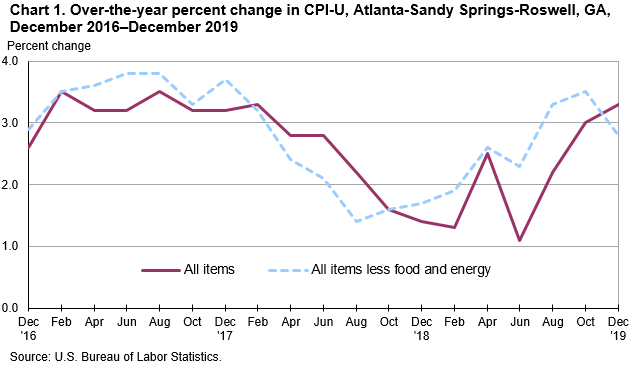 Chart 1. Over-the-year percent change in CPI-U, Atlanta-Sandy Springs-Roswell, GA, December 2016—December 2019