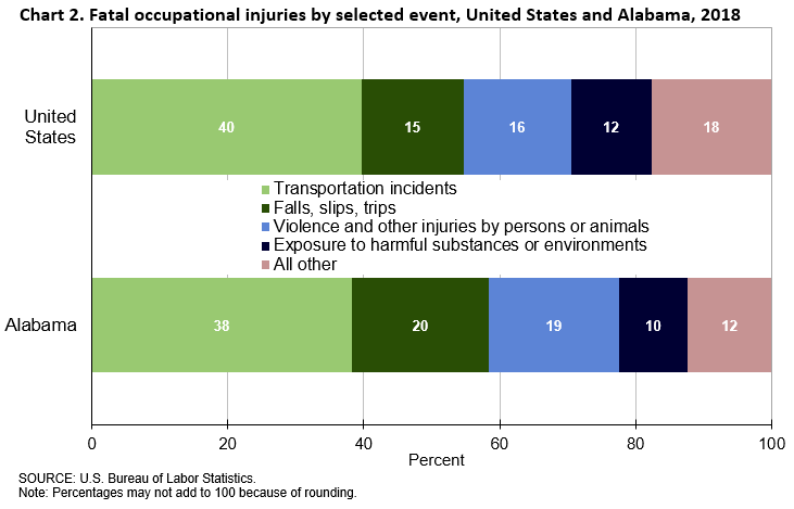 Chart 2. Fatal occupational injuries by selected event, United States and Alabama, 2018