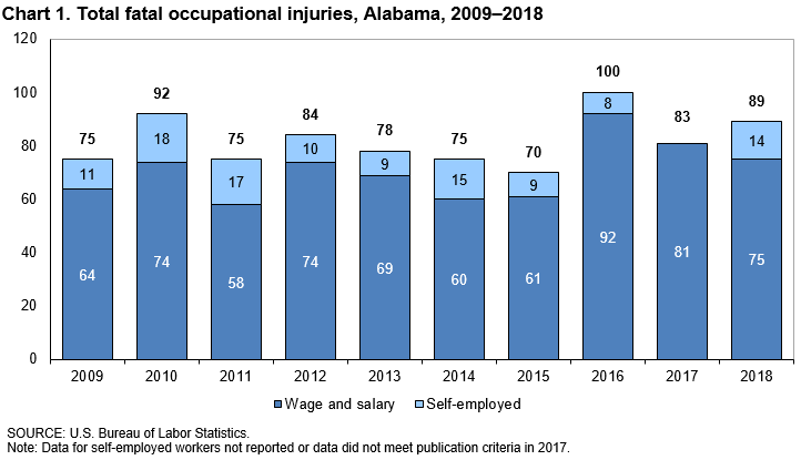 Chart 1. Total fatal occupational injuries, Alabama, 2009–2018
