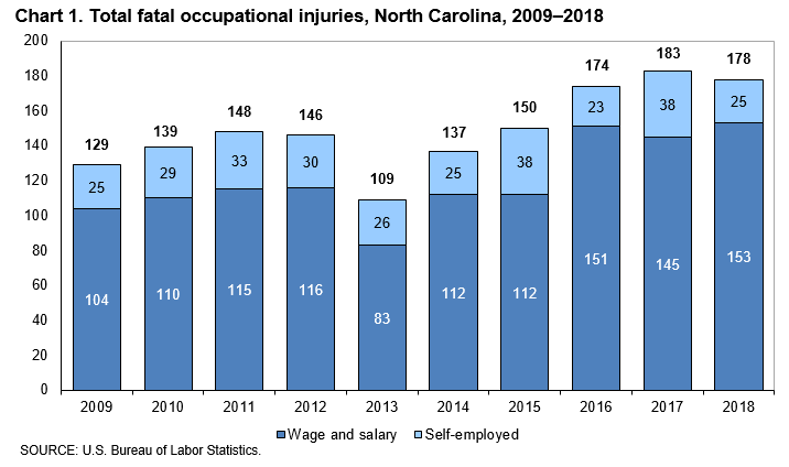 Chart 1. Total fatal occupational injuries, North Carolina, 2009–2018