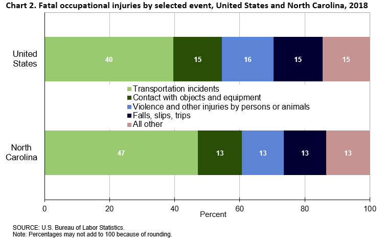 Chart 2. Fatal occupational injuries by selected event, United States and North Carolina, 2018