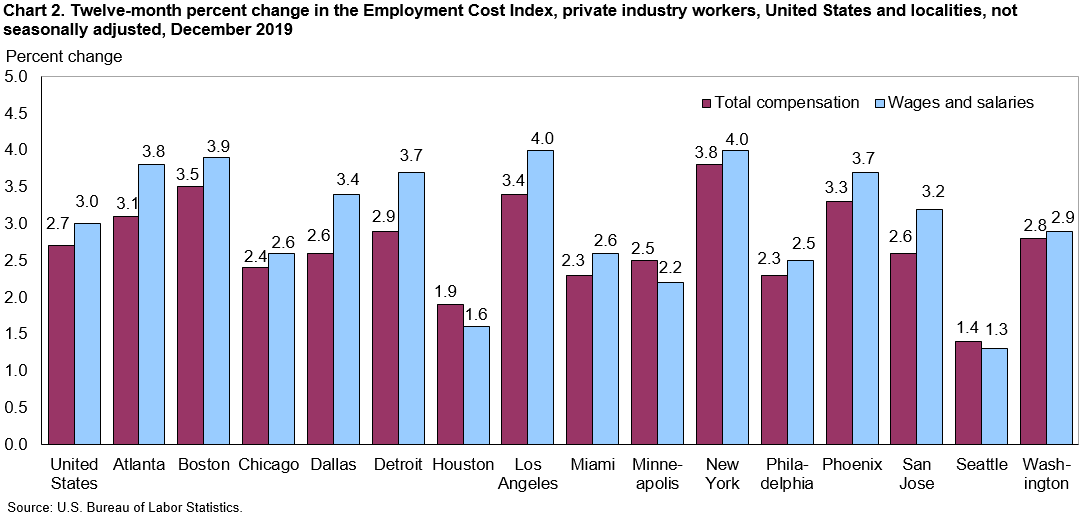 Chart 2. Twelve-month percent change in the Employment Cost Index, private industry workers, United States and localities, not seasonally adjusted, December 2019