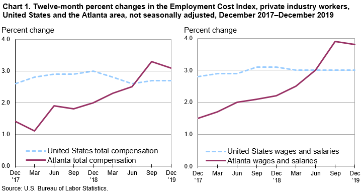 Chart 1. Twelve-month percent changes in the Employment Cost Index, private industry workers, United States and the Atlanta area, not seasonally adjusted, December 2017–December 2019