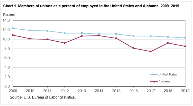 Chart 1. Members of unions as a percent of employed in the United States and Alabama, 2009–2019