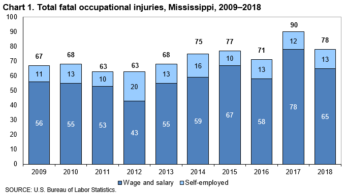 Chart 1. Total fatal occupational injuries, Mississippi, 2009–2018