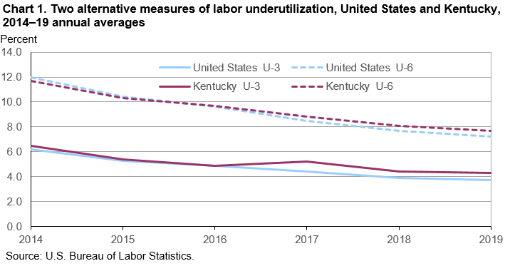 Chart 1. Two alternative measures of labor underutilization, United States and Kentucky, 2014–19 annual averages