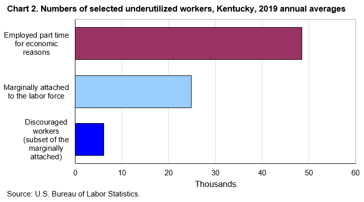 Chart 2. Numbers of selected underutilized workers, Kentucky, 2019 annual averages