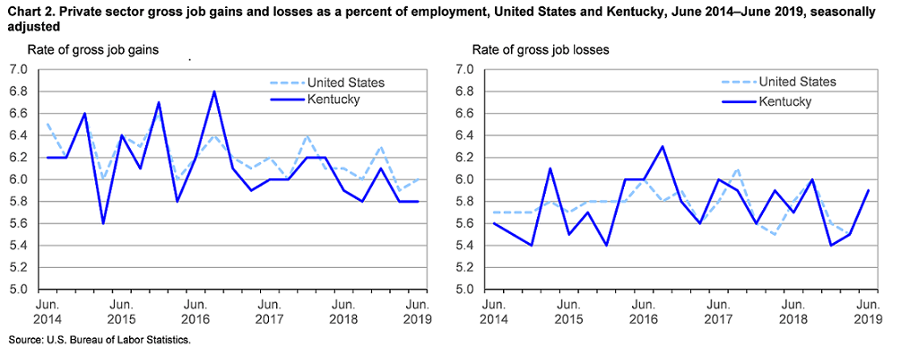 Chart 2. Private sector gross job gains and losses as a percent of employment, United States and Kentucky, June 2014–June 2019, seasonally adjusted